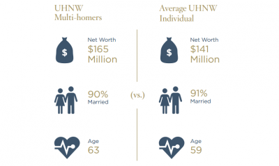 UHNW multi-homers - Wealth X Report #4